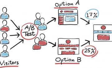 A/B Test Nedir & Ne İşe Yarar?