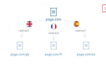 Global Sitelerde IP Adresine Göre Yönlendirme